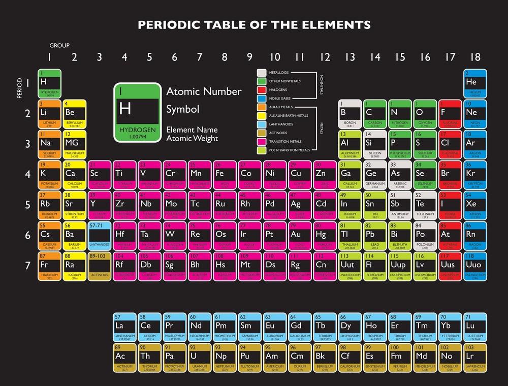 Sistem Periodik Unsur - Pengertian, Perkembangan, Sifat - Sifat dan Sistem Penyusunannya