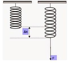 elastisitas dan Hukum Hooke-1