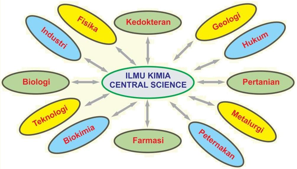 hubungan ilmu kimia dengan ilmu lainnya