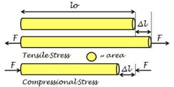 tegangan tensil