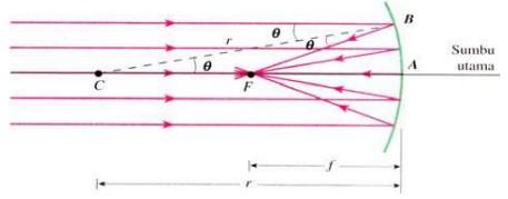 Berkas cahaya parallel dipantulkan tepat mengenai fokus