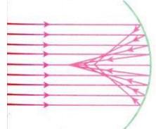 Berkas paralel yang mengenai cermin cekung tidak terfokus pada satu titik
