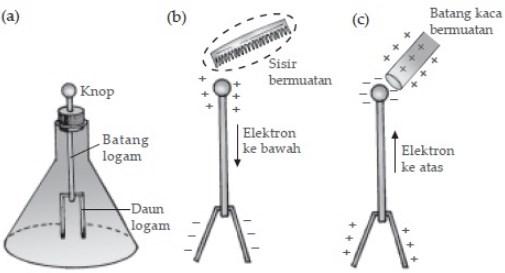 Cara Kerja Elektroskop-1