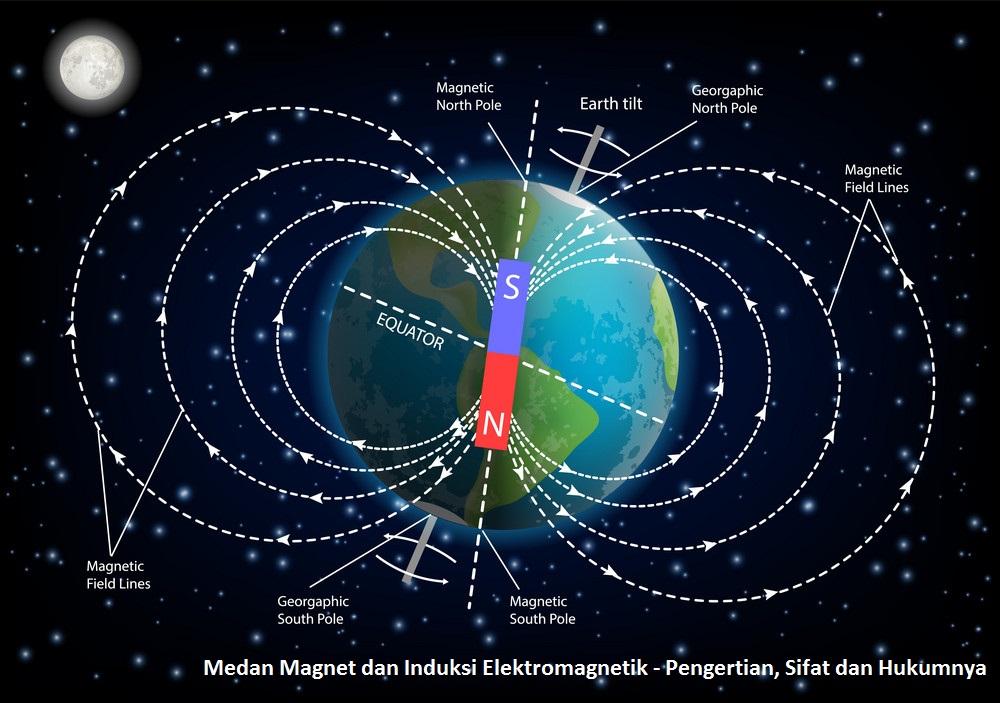 Medan Magnet dan Induksi Elektromagnetik - Pengertian, Sifat dan Hukumnya