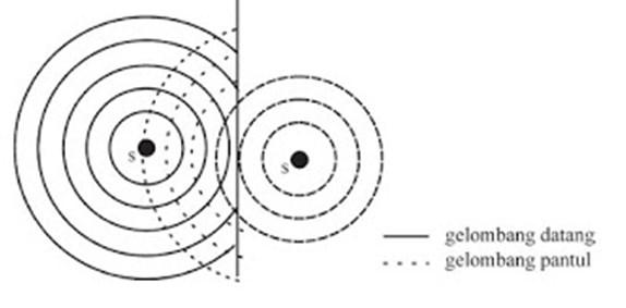Pemantulan gelombang lingkaran