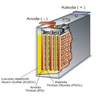 Sel Volta dalam Pembuatan Aki