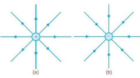 Sifat-sifat garis gaya listrik