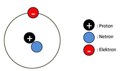 atom dan penyusunnya