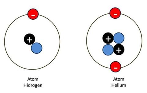 atom helium