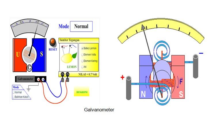 galvanometer - medan magnet dan induksi elektromagnetik