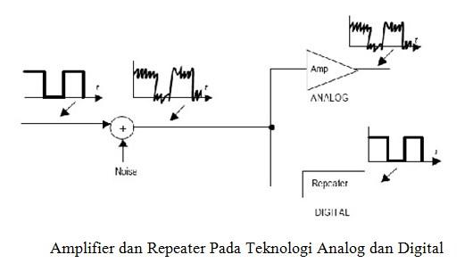 Amplifier dan Repeater Pada Teknologi Analog dan Digital