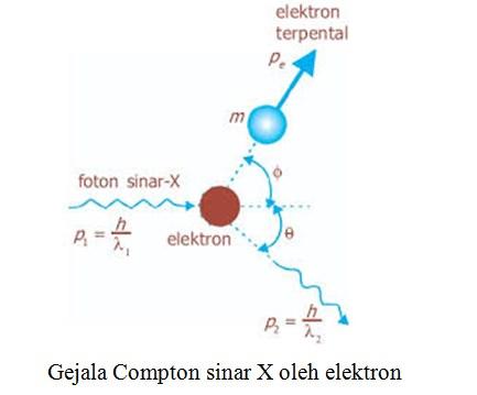 Gejala Compton sinar X oleh elektron