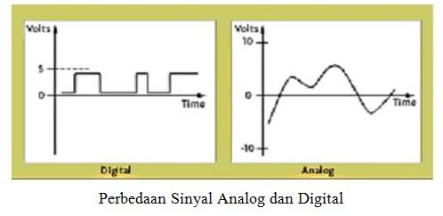 Perbedaan Sinyal Analog dan Digital
