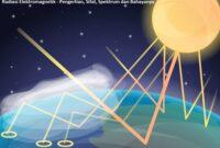 Radiasi Elektromagnetik - Pengertian, Sifat, Spektrum dan Bahayanya