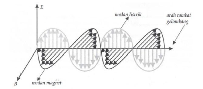 gelombang elektromagnetik-1