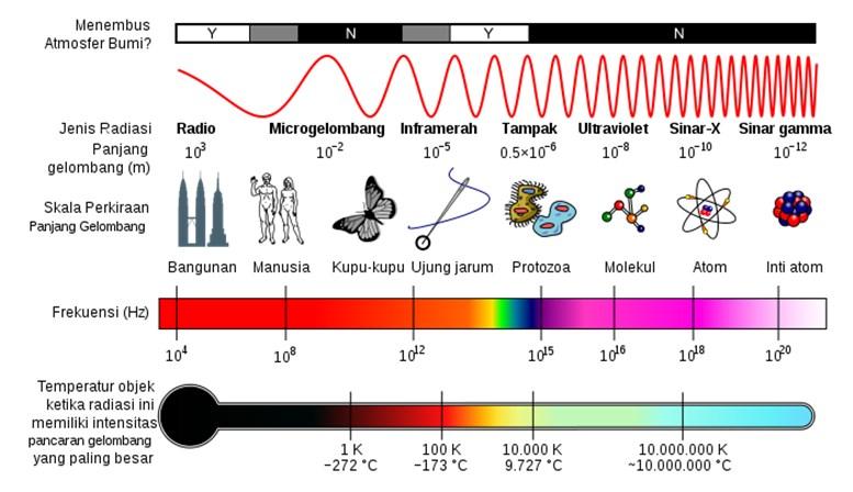 gelombang elektromagnetik-2
