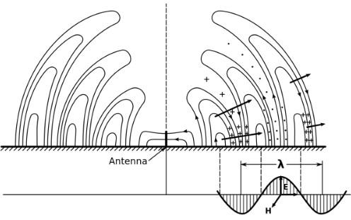 gelombang elektromagnetik-3