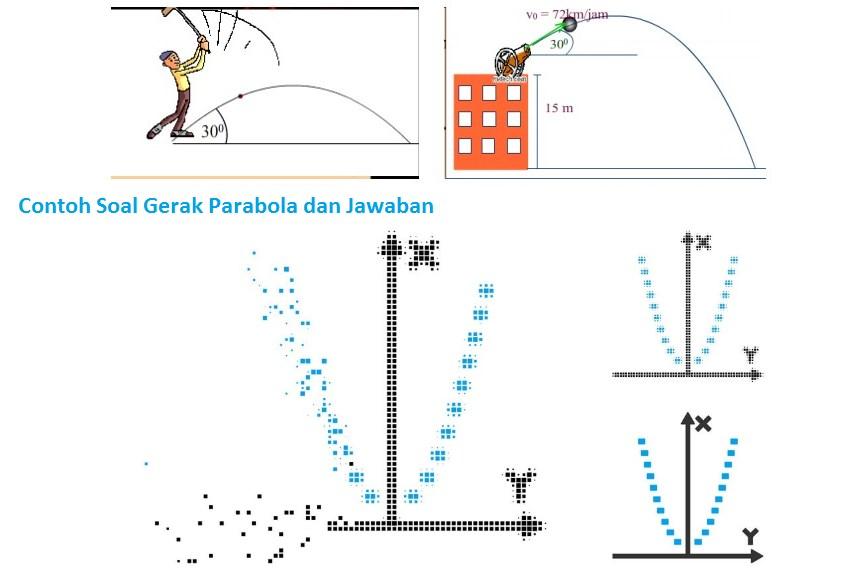 Contoh Soal Gerak Parabola dan Jawaban