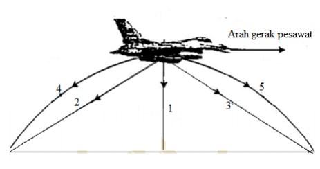 soal gerak parabola-10