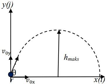 soal gerak parabola-4
