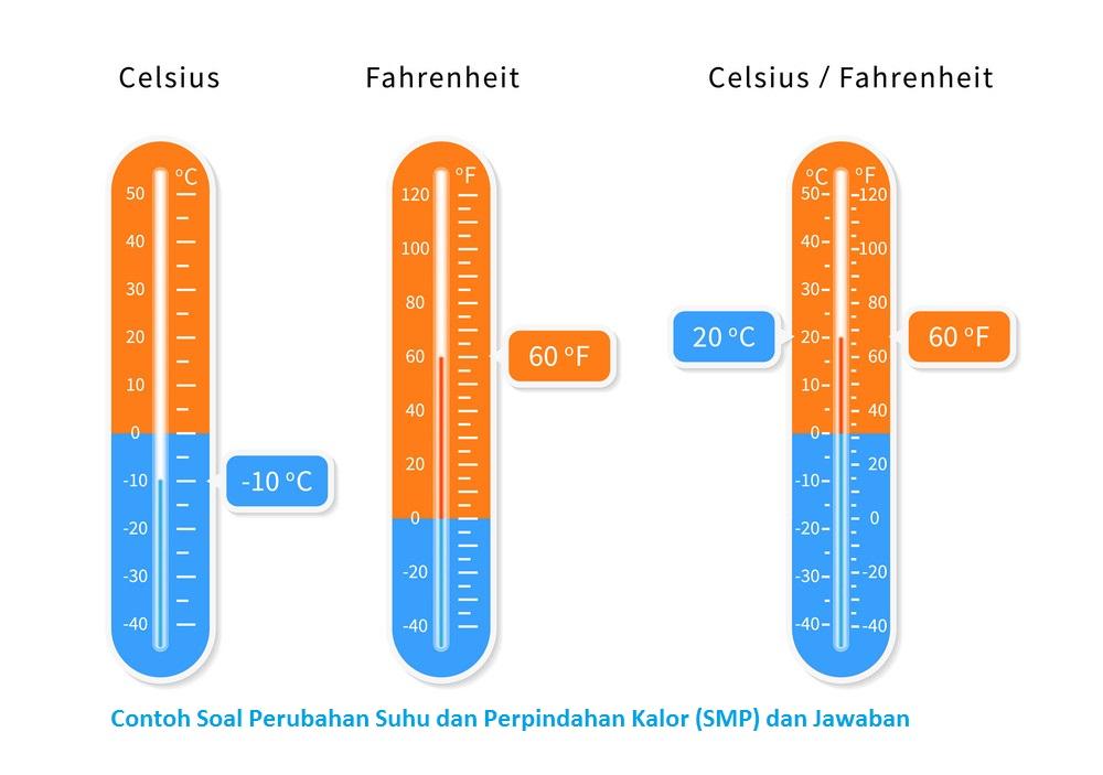 Contoh Soal Perubahan Suhu dan Perpindahan Kalor (SMP) dan Jawaban
