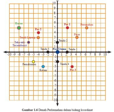 soal koordinat kartesius-1