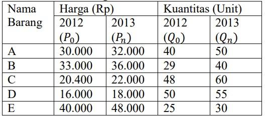 soal indeks harga dan inflasi-11