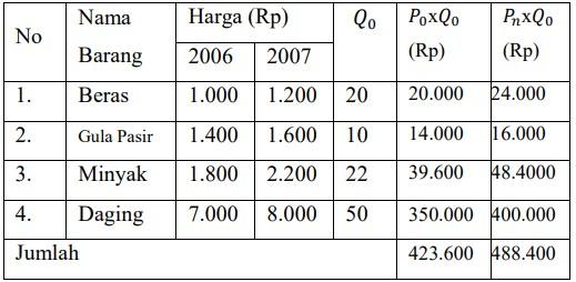 soal indeks harga dan inflasi-13