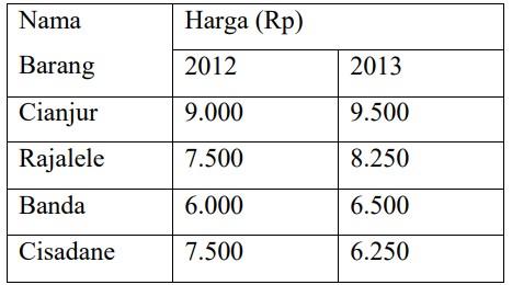 soal indeks harga dan inflasi-7